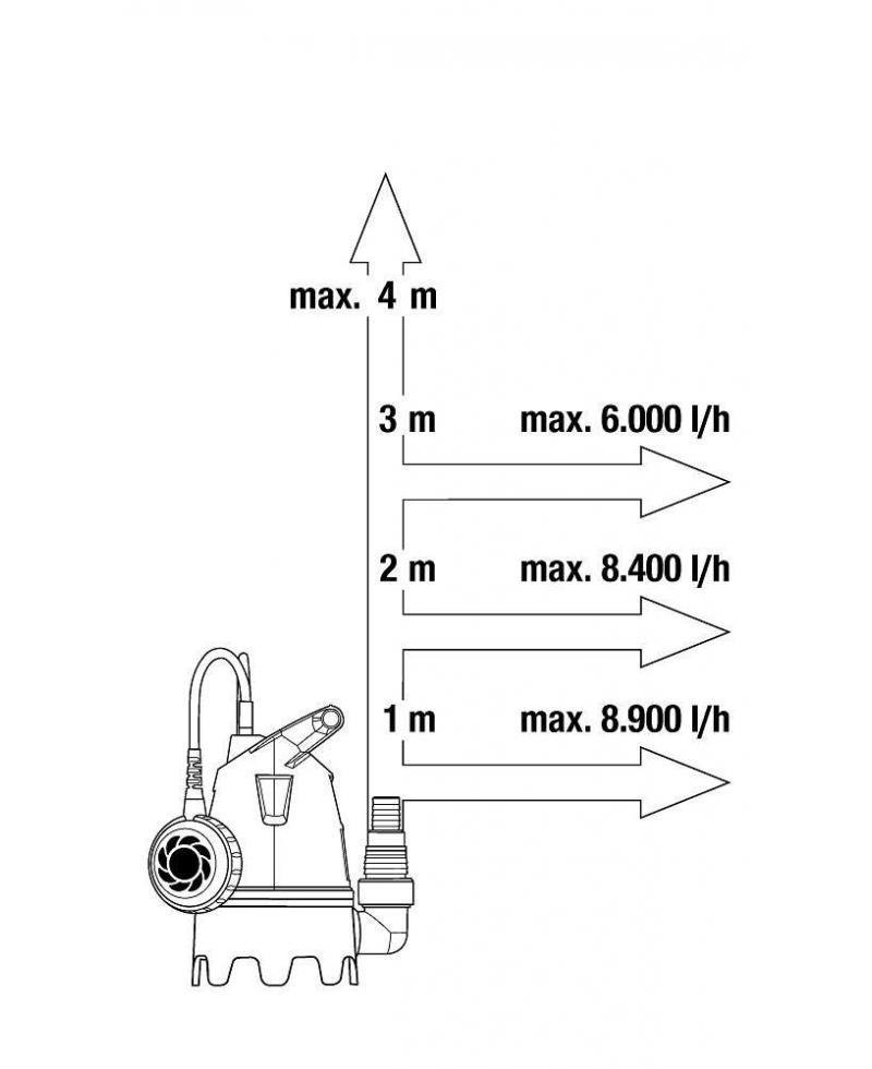 Насос дренажный для грязной воды Gardena 9300 (09006-29)