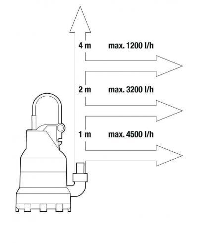 Насос дренажний для чистої води Gardena 6000 Classic (01777-20)