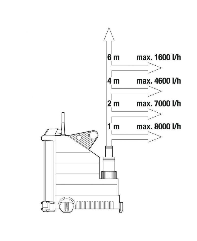 Насос дренажный для чистой воды Gardena 9000 Aquasensor Comfort (01783-20)