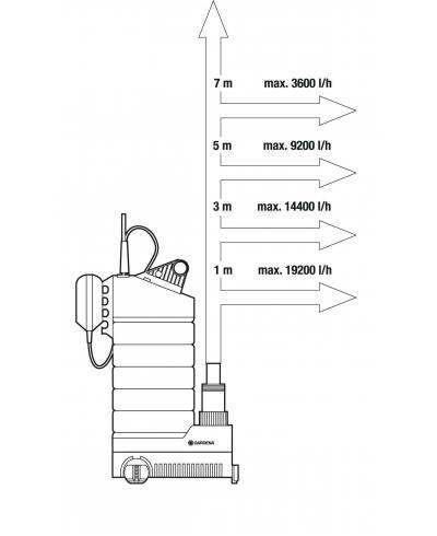 Насос дренажний для чистої води Gardena 21000 Inox Premium (01787-20)