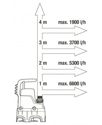 Насос дренажний для брудної води Gardena 7000/D (01665-20)