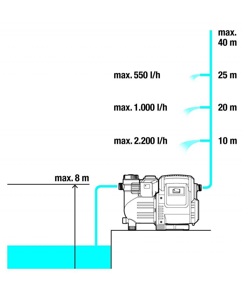 Насос напорный автоматический Gardena Classic 3500/4E Automatic (01757-20)