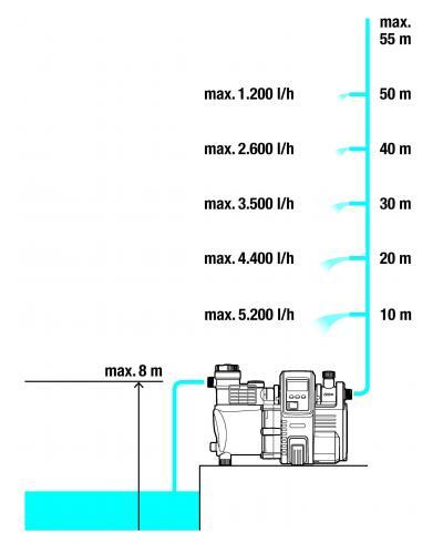 Насос напірний автоматичний з ЖК-дисплеєм Gardena Premium 6000/6E LCD Inox Automatic (01760-20)